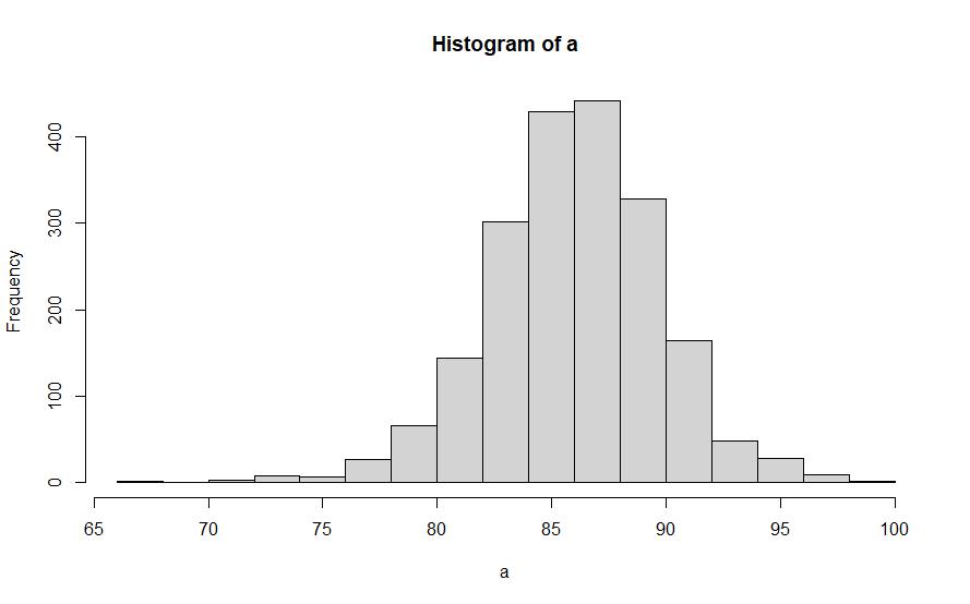 r plot 保存 pdf